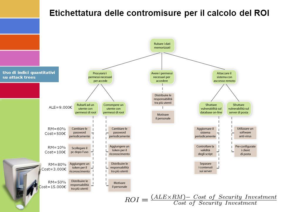 ALE=9.000€ RM=60% Cost=500€ RM=10% Cost=100€ RM=80% Cost=3.000€ RM=50% Cost=15.000€ Etichettatura delle contromisure per il calcolo del ROI Uso di indici quantitativi su attack trees