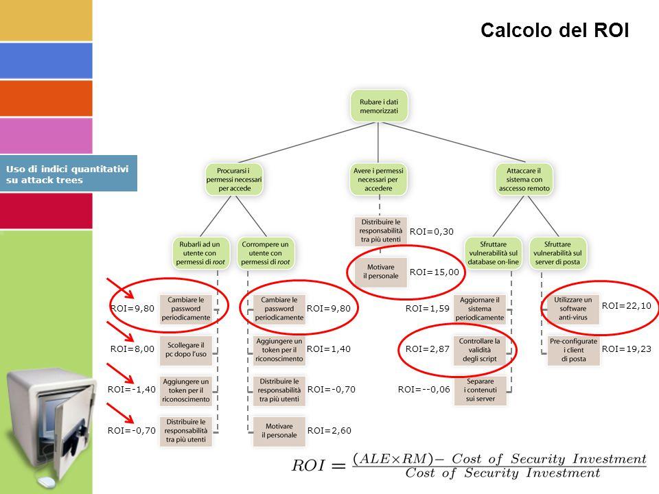 ROI=22,10 ROI=19,23 ROI=9,80 ROI=1,40 ROI=-0,70 ROI=2,60 ROI=9,80 ROI=8,00 ROI=-1,40 ROI=-0,70 ROI=1,59 ROI=2,87 ROI=--0,06 ROI=0,30 ROI=15,00 Calcolo del ROI Uso di indici quantitativi su attack trees