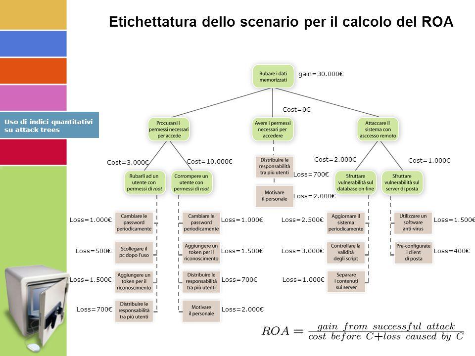 Etichettatura dello scenario per il calcolo del ROA gain=30.000€ Cost=10.000€ Cost=0€ Cost=3.000€ Cost=2.000€ Cost=1.000€ Loss=1.500€ Loss=400€ Loss=1.000€ Loss=1.500€ Loss=700€ Loss=2.000€ Loss=1.000€ Loss=500€ Loss=1.500€ Loss=700€ Loss=2.500€ Loss=3.000€ Loss=1.000€ Loss=700€ Loss=2.000€ Uso di indici quantitativi su attack trees