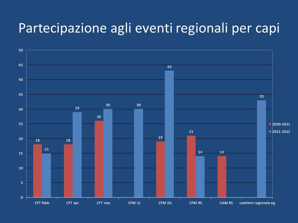 Partecipazione agli eventi regionali per capi