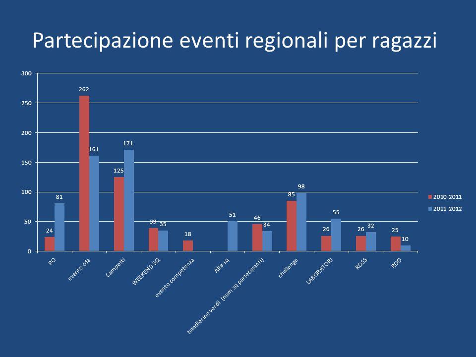 Partecipazione eventi regionali per ragazzi