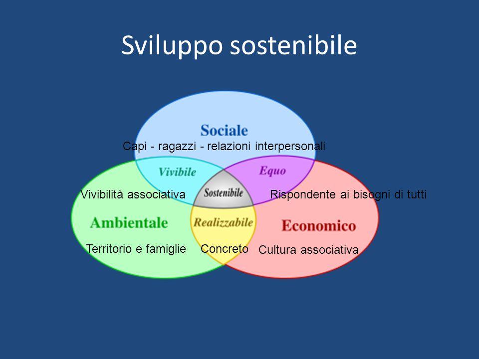 Sviluppo sostenibile Territorio e famiglie Cultura associativa Capi - ragazzi - relazioni interpersonali Vivibilità associativa Rispondente ai bisogni di tutti Concreto