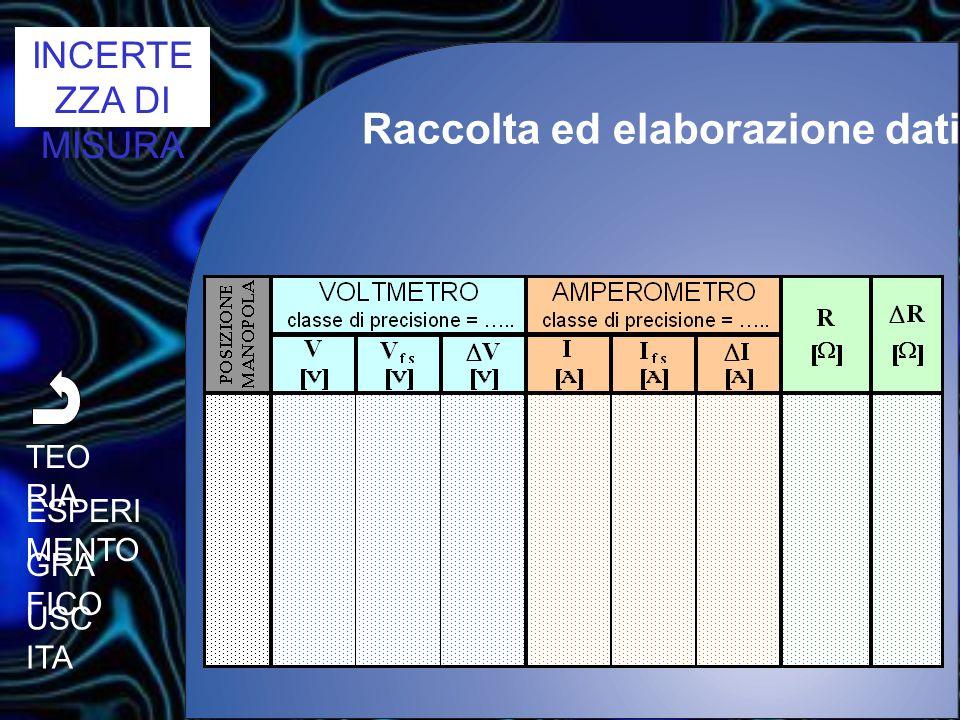 5 s [cm] t [s] 0,8 P P 1 cm 0,2 s IN UN GRAFICO SPAZIO/TEMPO SI RIPORTA IL PUNTO DI COORDINATE s =(5,0  0,5) cm t = (0,8  0,1) s LE INCERTEZZE SULLO SPAZIO E SUL TEMPO COMPORTANO UNA ZONA DI INDETERMINAZIONE corrispondente all' AREA DEL RETTANGOLO DI DIMENSIONI 1 cm X 0,2 s, CENTRATO NEL PUNTO P(0,8;5,0) Grafico TEO RIA ESPERI MENTO TABE LLA USC ITA
