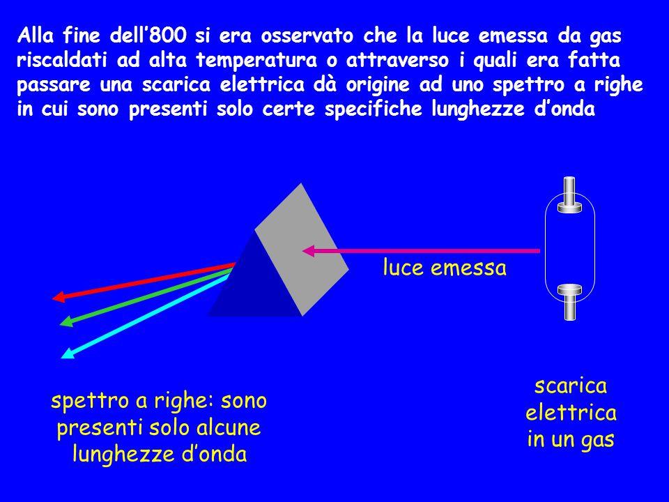 Alla fine dell'800 si era osservato che la luce emessa da gas riscaldati ad alta temperatura o attraverso i quali era fatta passare una scarica elettr