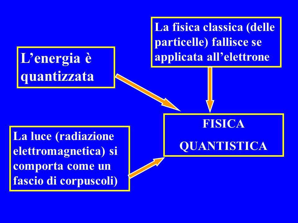 L'energia è quantizzata La fisica classica (delle particelle) fallisce se applicata all'elettrone La luce (radiazione elettromagnetica) si comporta co
