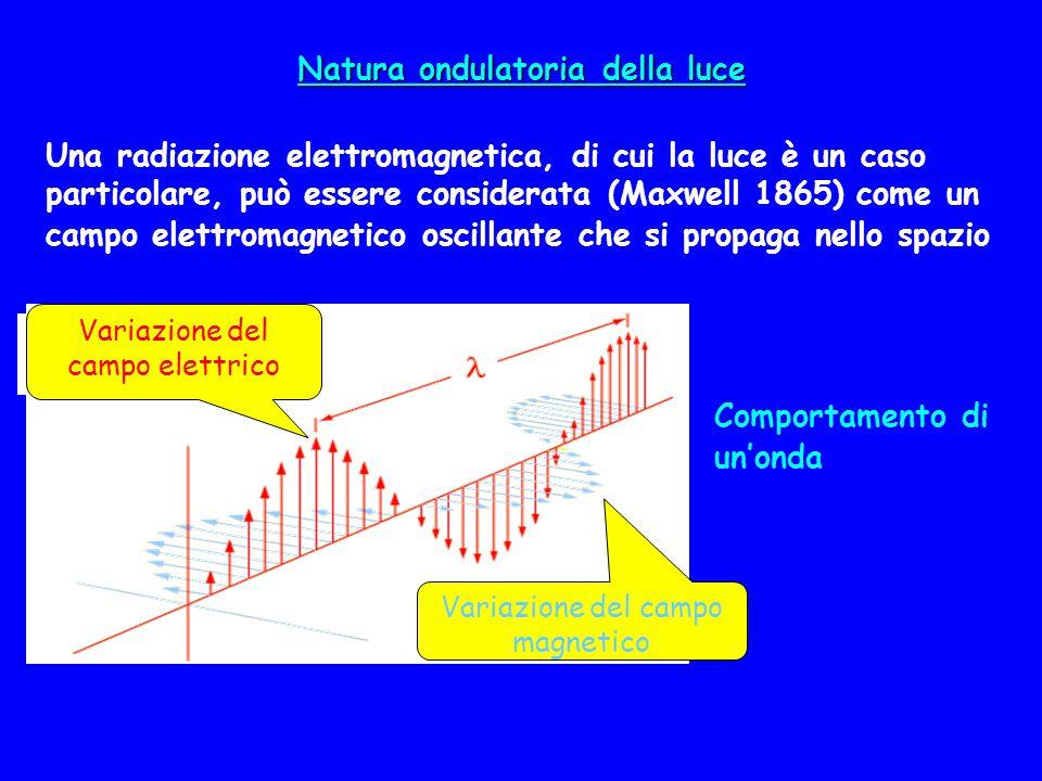 Natura ondulatoria della luce Una radiazione elettromagnetica, di cui la luce è un caso particolare, può essere considerata (Maxwell 1865) come un cam