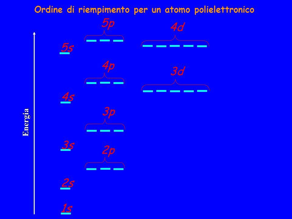 Ordine di riempimento per un atomo polielettronico 1s 2s 3s 4s 2p 3p 4p 3d 4d 5s 5p Energia