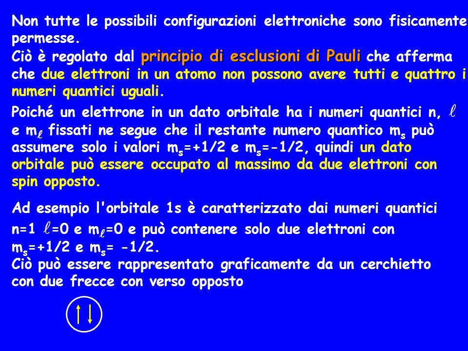 Non tutte le possibili configurazioni elettroniche sono fisicamente permesse. principio di esclusioni di Pauli Ciò è regolato dal principio di esclusi