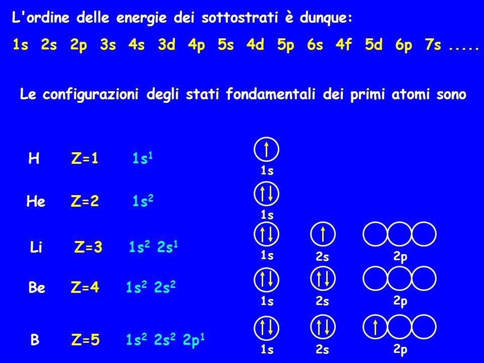 L'ordine delle energie dei sottostrati è dunque: 1s 2s 2p 3s 4s 3d 4p 5s 4d 5p 6s 4f 5d 6p 7s..... Le configurazioni degli stati fondamentali dei prim