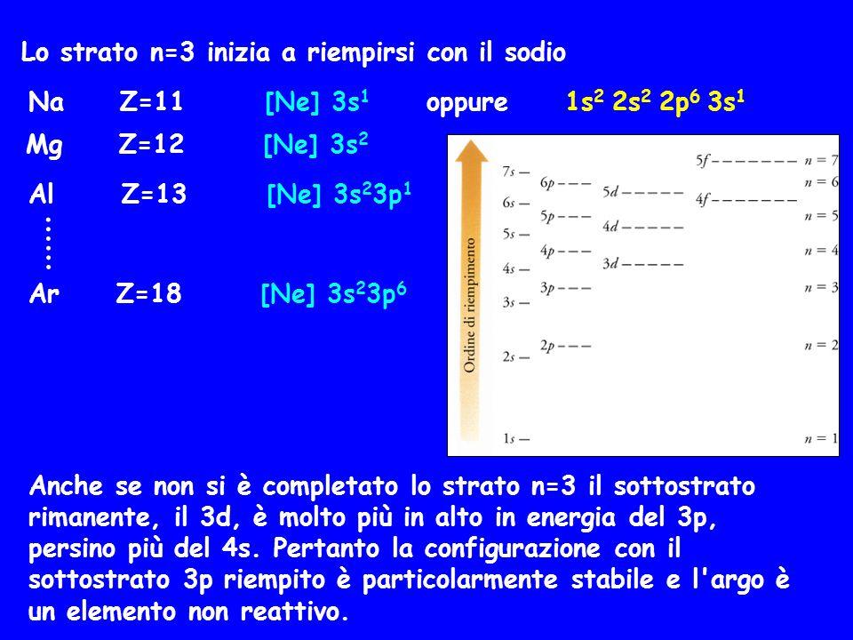 Lo strato n=3 inizia a riempirsi con il sodio Na Z=11 [Ne] 3s 1 oppure 1s 2 2s 2 2p 6 3s 1 Mg Z=12 [Ne] 3s 2 Al Z=13 [Ne] 3s 2 3p 1 Ar Z=18 [Ne] 3s 2