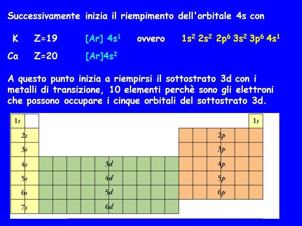Successivamente inizia il riempimento dell'orbitale 4s con K Z=19 [Ar] 4s 1 ovvero 1s 2 2s 2 2p 6 3s 2 3p 6 4s 1 Ca Z=20 [Ar]4s 2 A questo punto inizi