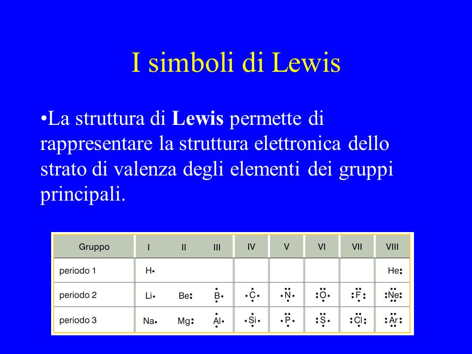 I simboli di Lewis La struttura di Lewis permette di rappresentare la struttura elettronica dello strato di valenza degli elementi dei gruppi principa