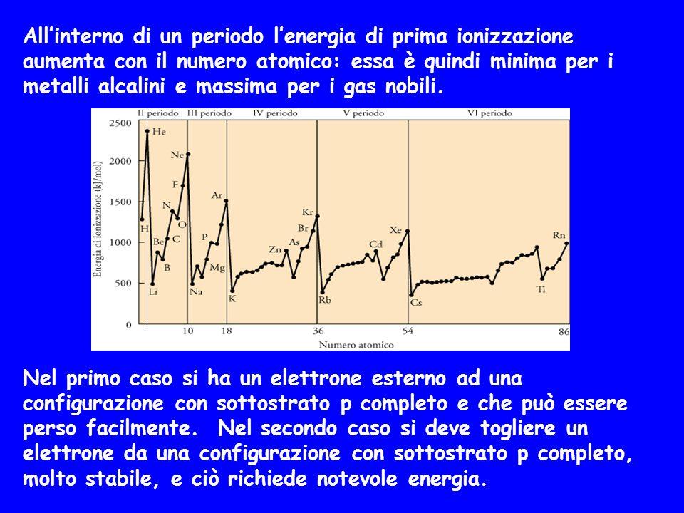 All'interno di un periodo l'energia di prima ionizzazione aumenta con il numero atomico: essa è quindi minima per i metalli alcalini e massima per i g