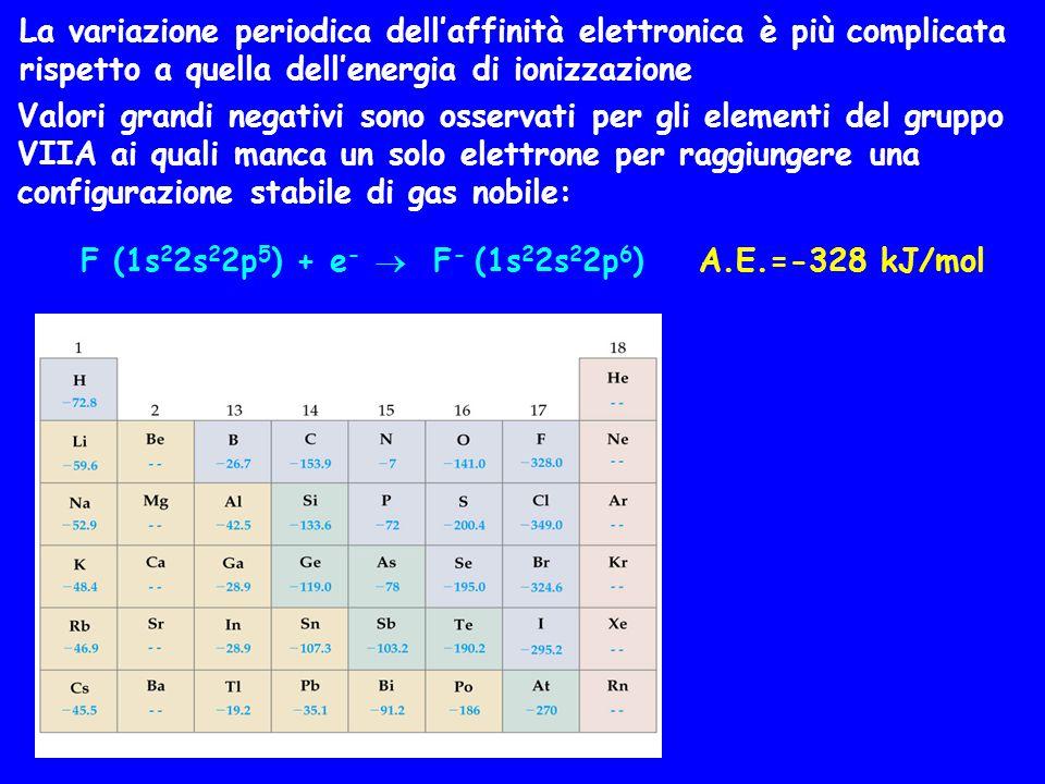 La variazione periodica dell'affinità elettronica è più complicata rispetto a quella dell'energia di ionizzazione Valori grandi negativi sono osservat