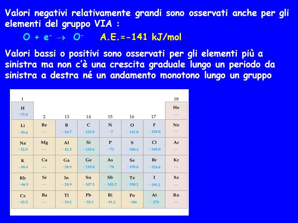 Valori negativi relativamente grandi sono osservati anche per gli elementi del gruppo VIA : O + e -  O - A.E.=-141 kJ/mol Valori bassi o positivi son