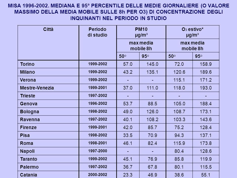 MISA 1996-2002. MEDIANA E 95° PERCENTILE DELLE MEDIE GIORNALIERE (O VALORE MASSIMO DELLA MEDIA MOBILE SULLE 8h PER O3) DI CONCENTRAZIONE DEGLI INQUINA