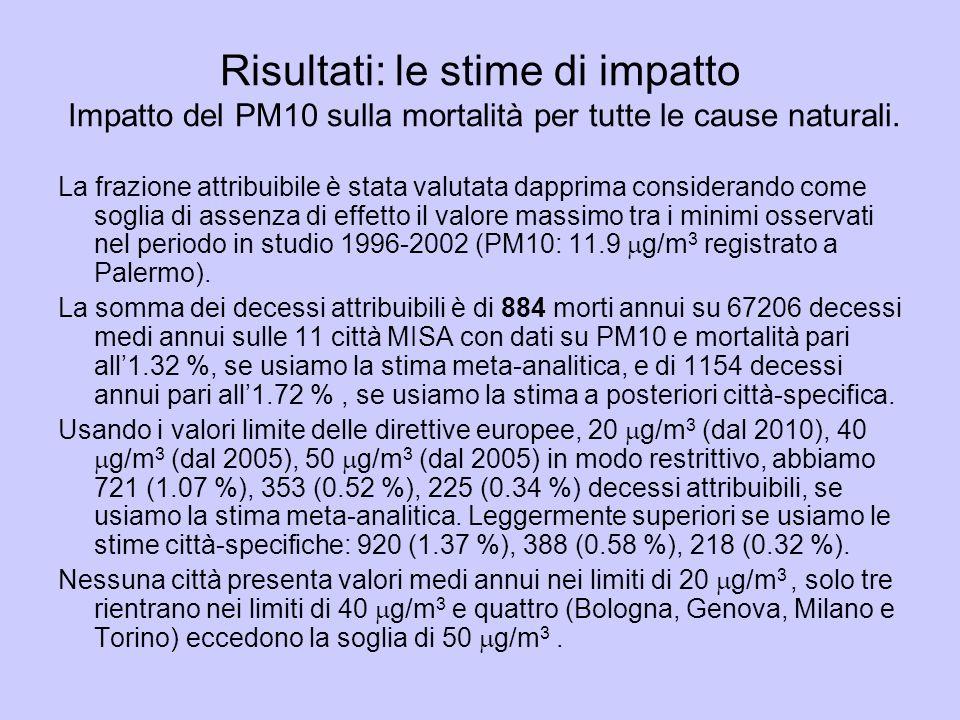 Risultati: le stime di impatto Impatto del PM10 sulla mortalità per tutte le cause naturali. La frazione attribuibile è stata valutata dapprima consid