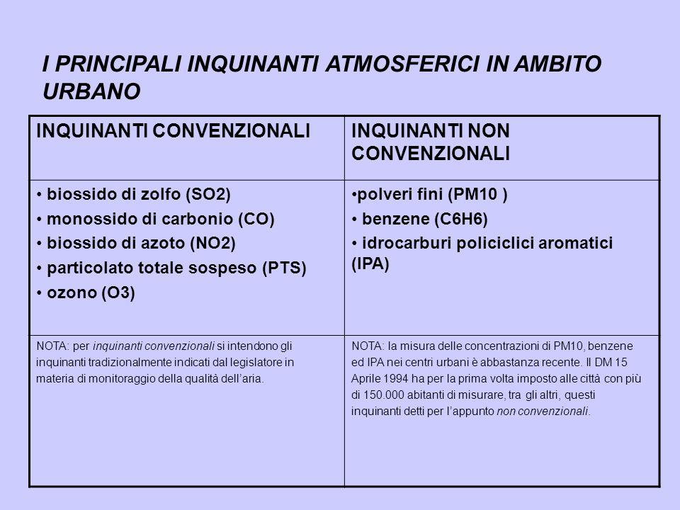 contributo % del pm10 personale 0.34% 3.21% 3.10% 0.78% 3.30% 1.65% 28.55% 36.84% 8.68% 2.94% 10.60% Fonte: Studio SAVE, Padova 2006