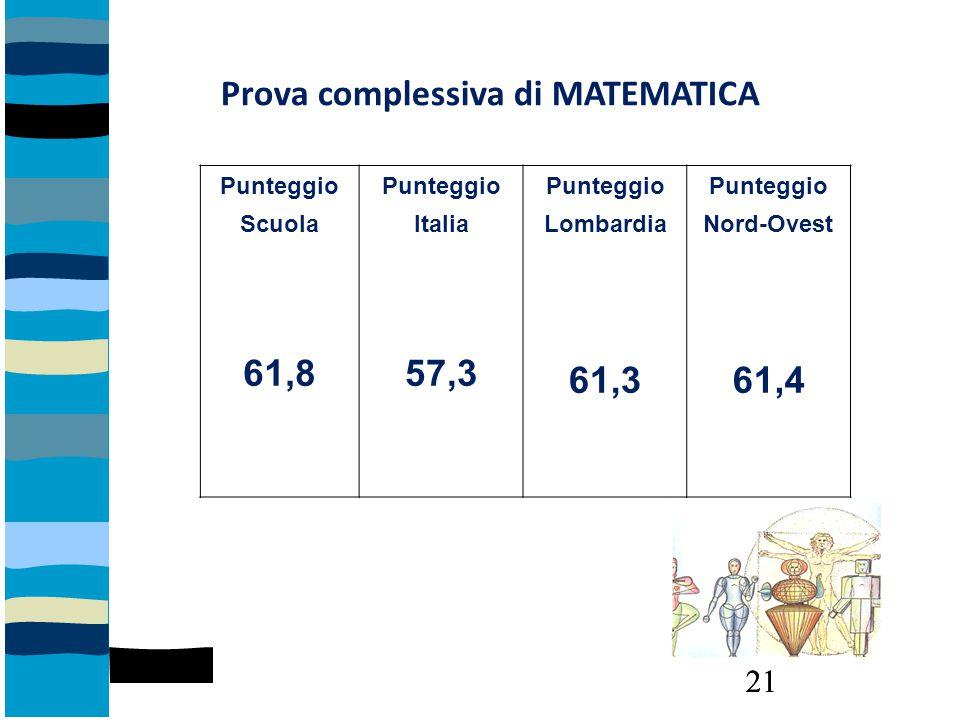 Punteggio Scuola 61,8 Punteggio Italia 57,3 Punteggio Lombardia 61,3 Punteggio Nord-Ovest 61,4 Prova complessiva di MATEMATICA 21