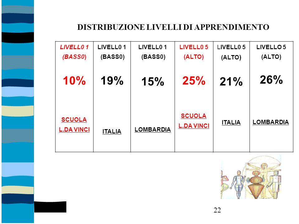 DISTRIBUZIONE LIVELLI DI APPRENDIMENTO LIVELL0 1 (BASS0) 10% SCUOLA L.DA VINCI LIVELL0 1 (BASS0) 19% ITALIA LIVELL0 1 (BASS0) 15% LOMBARDIA LIVELL0 5