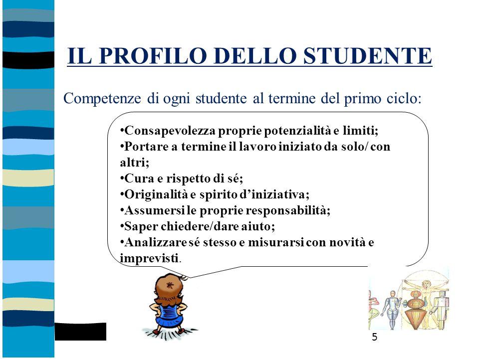 IL PROFILO DELLO STUDENTE Competenze di ogni studente al termine del primo ciclo: Consapevolezza proprie potenzialità e limiti; Portare a termine il l