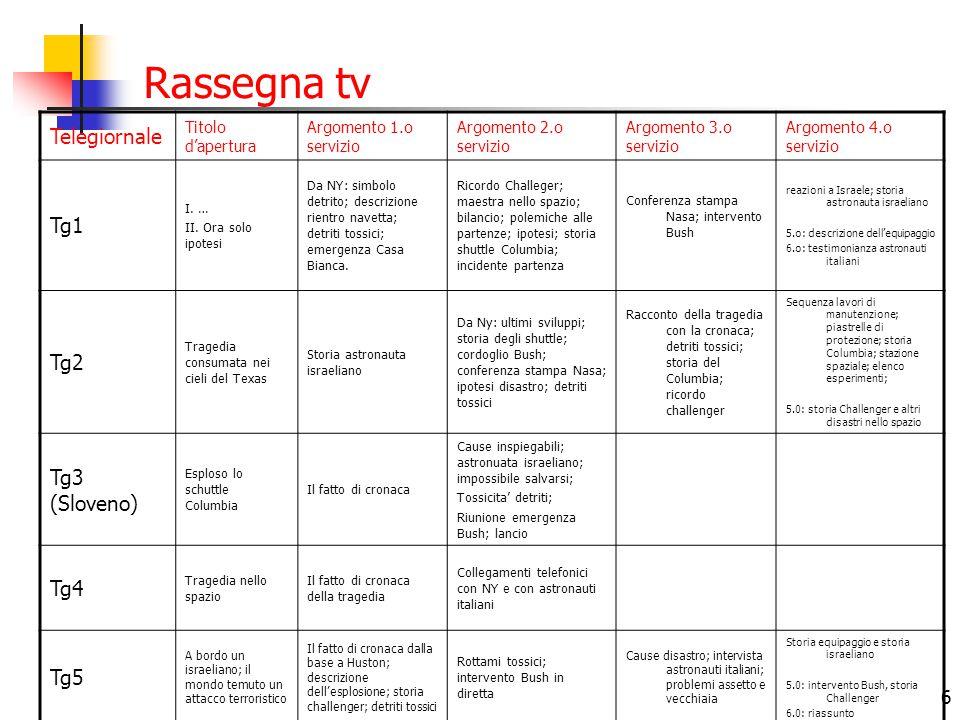 6 Rassegna tv Telegiornale Titolo d'apertura Argomento 1.o servizio Argomento 2.o servizio Argomento 3.o servizio Argomento 4.o servizio Tg1 I. … II.