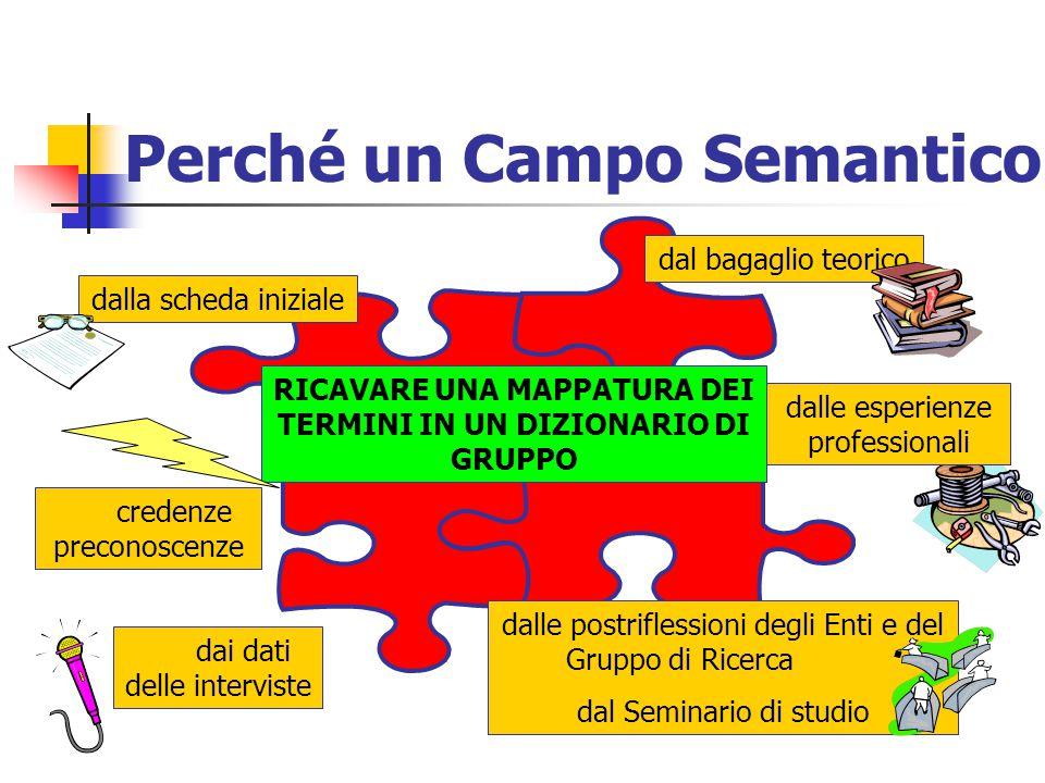 La Parola agli Enti Presentazione dell'Ente Interpretazione del Campo Semantico sulle Parole - Chiave: PROGETTO EDUCATIVO PROCESSO OGGETTIVITA' SLOGAN (in 3 parole: Per valutare un progetto…)