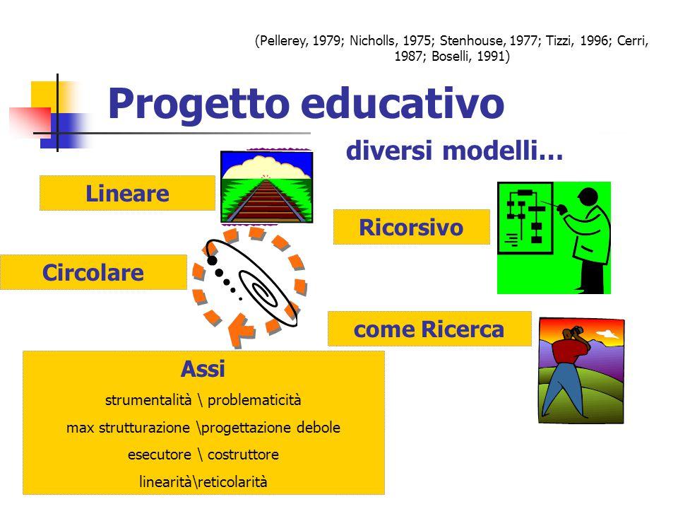 Progetto Educativo come Ricerca REALTA' STORICITA' RAZIONALITA e CONTROLLABILITA' SOCIALITA' PUBBLICITA' RIFLESSIVITA' (Scurati, 1977; Stenhouse, 1977; Boselli, 1991)
