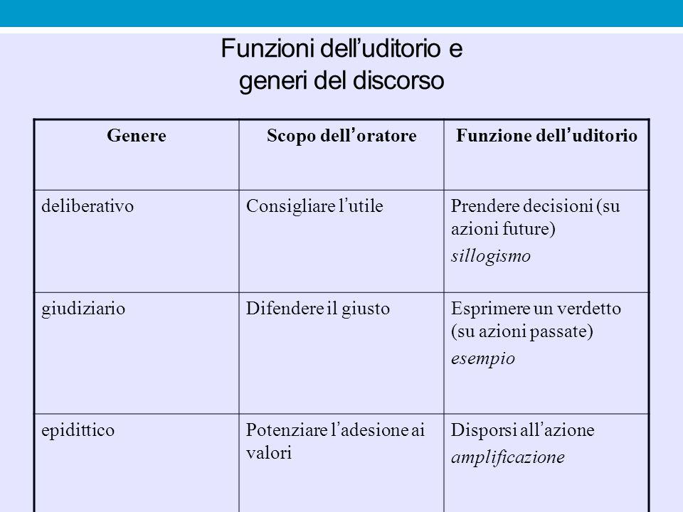 Funzioni dell'uditorio e generi del discorso GenereScopo dell'oratoreFunzione dell'uditorio deliberativoConsigliare l'utilePrendere decisioni (su azio