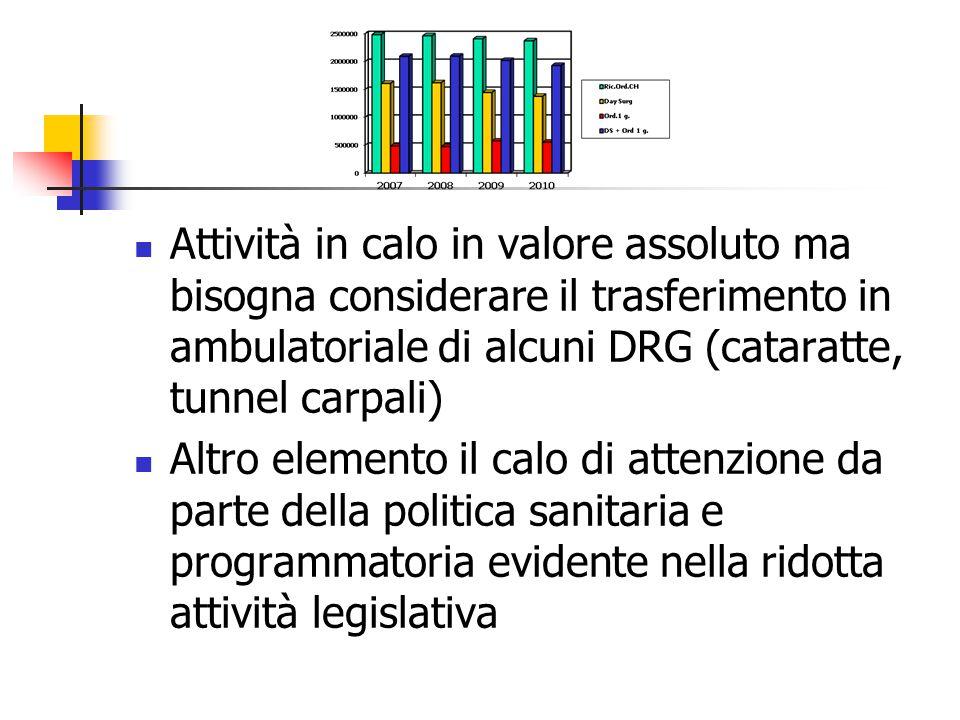 Attività in calo in valore assoluto ma bisogna considerare il trasferimento in ambulatoriale di alcuni DRG (cataratte, tunnel carpali) Altro elemento