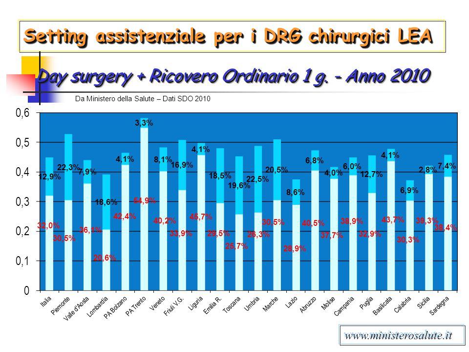 www.ministerosalute.it Setting assistenziale per i DRG chirurgici LEA Day surgery + Ricovero Ordinario 1 g. - Anno 2010