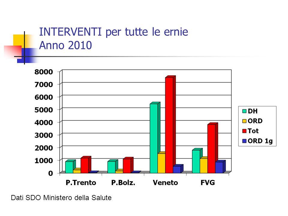 INTERVENTI per tutte le ernie Anno 2010 Dati SDO Ministero della Salute