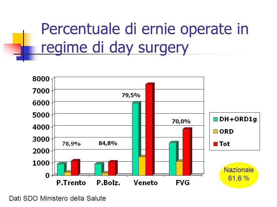 Percentuale di ernie operate in regime di day surgery 84,8% 79,5% 70,0% Dati SDO Ministero della Salute Nazionale 61,6 %