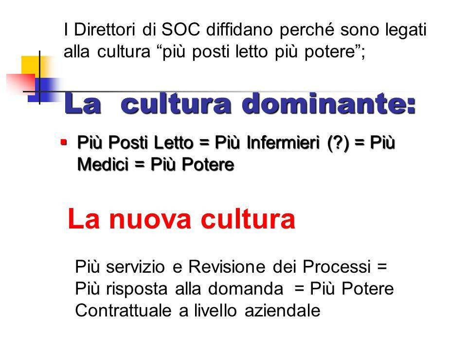 """I Direttori di SOC diffidano perché sono legati alla cultura """"più posti letto più potere""""; La cultura dominante:  Più Posti Letto = Più Infermieri (?"""