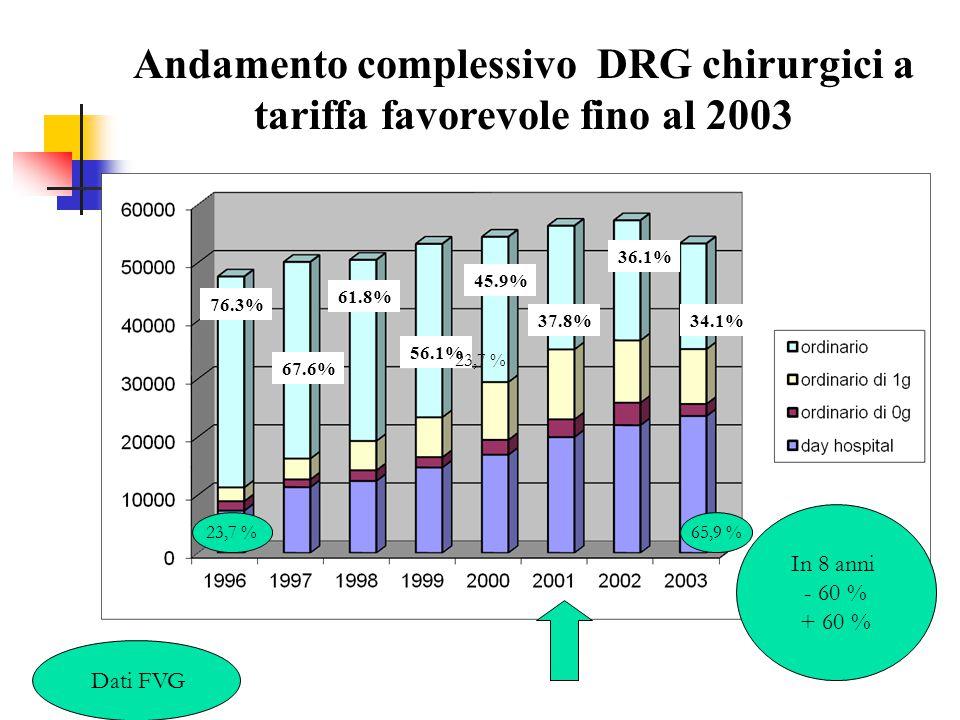 Andamento complessivo DRG chirurgici a tariffa favorevole fino al 2003 76.3% 67.6% 61.8% 56.1% 45.9% 37.8% 36.1% 34.1% Dati FVG In 8 anni - 60 % + 60