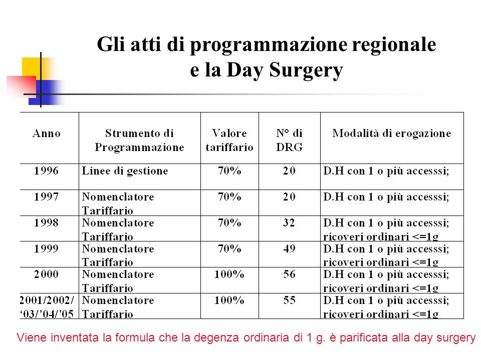Gli atti di programmazione regionale e la Day Surgery Viene inventata la formula che la degenza ordinaria di 1 g. è parificata alla day surgery