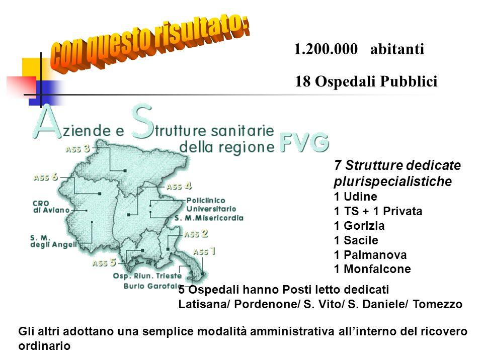 1.200.000 abitanti 18 Ospedali Pubblici 7 Strutture dedicate plurispecialistiche 1 Udine 1 TS + 1 Privata 1 Gorizia 1 Sacile 1 Palmanova 1 Monfalcone