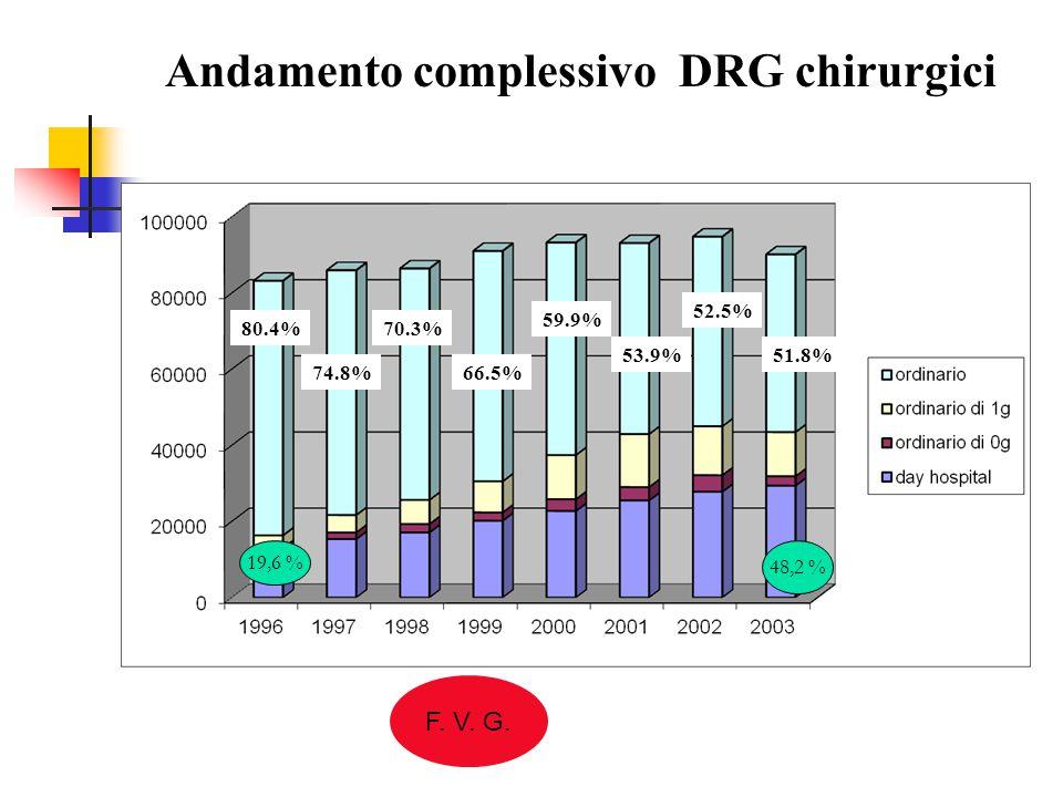 Andamento complessivo DRG chirurgici a tariffa favorevole fino al 2003 76.3% 67.6% 61.8% 56.1% 45.9% 37.8% 36.1% 34.1% Dati FVG In 8 anni - 60 % + 60 % 23,7 % 65,9 %