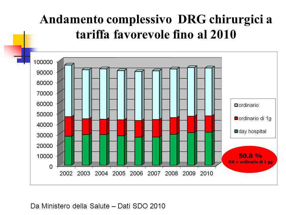 Andamento complessivo DRG chirurgici a tariffa favorevole fino al 2010 Da Ministero della Salute – Dati SDO 2010