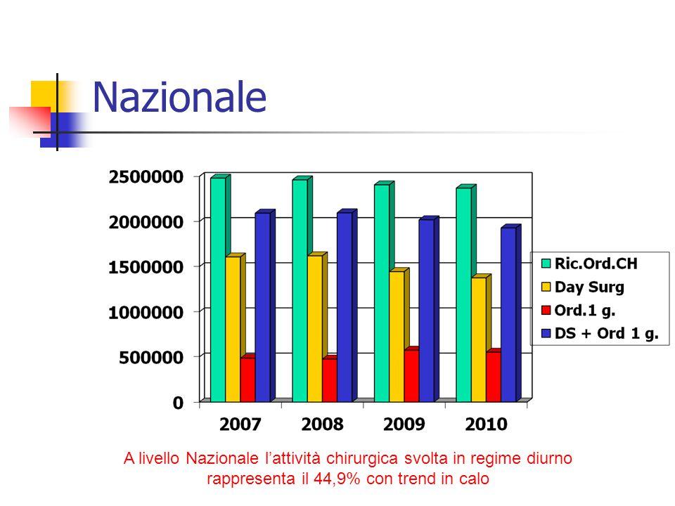 Nazionale A livello Nazionale l'attività chirurgica svolta in regime diurno rappresenta il 44,9% con trend in calo