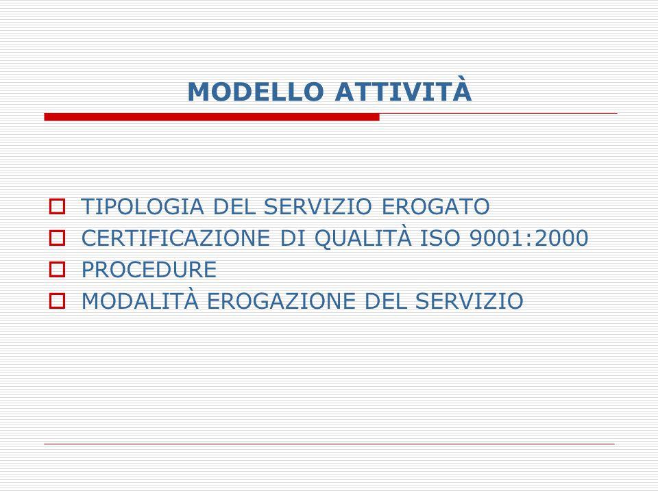 MODELLO ATTIVITÀ  TIPOLOGIA DEL SERVIZIO EROGATO  CERTIFICAZIONE DI QUALITÀ ISO 9001:2000  PROCEDURE  MODALITÀ EROGAZIONE DEL SERVIZIO