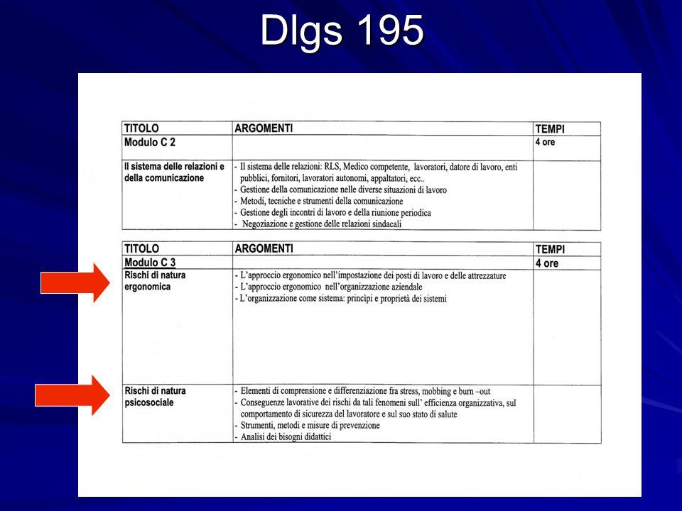 Dlgs 195