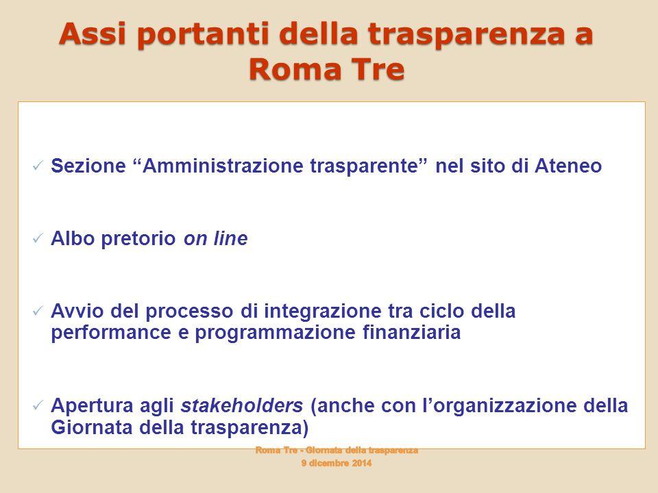 Assi portanti della trasparenza a Roma Tre Sezione Amministrazione trasparente nel sito di Ateneo Albo pretorio on line Avvio del processo di integrazione tra ciclo della performance e programmazione finanziaria Apertura agli stakeholders (anche con l'organizzazione della Giornata della trasparenza)