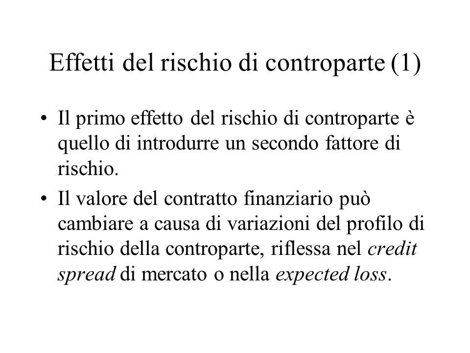 Effetti del rischio di controparte (1) Il primo effetto del rischio di controparte è quello di introdurre un secondo fattore di rischio.