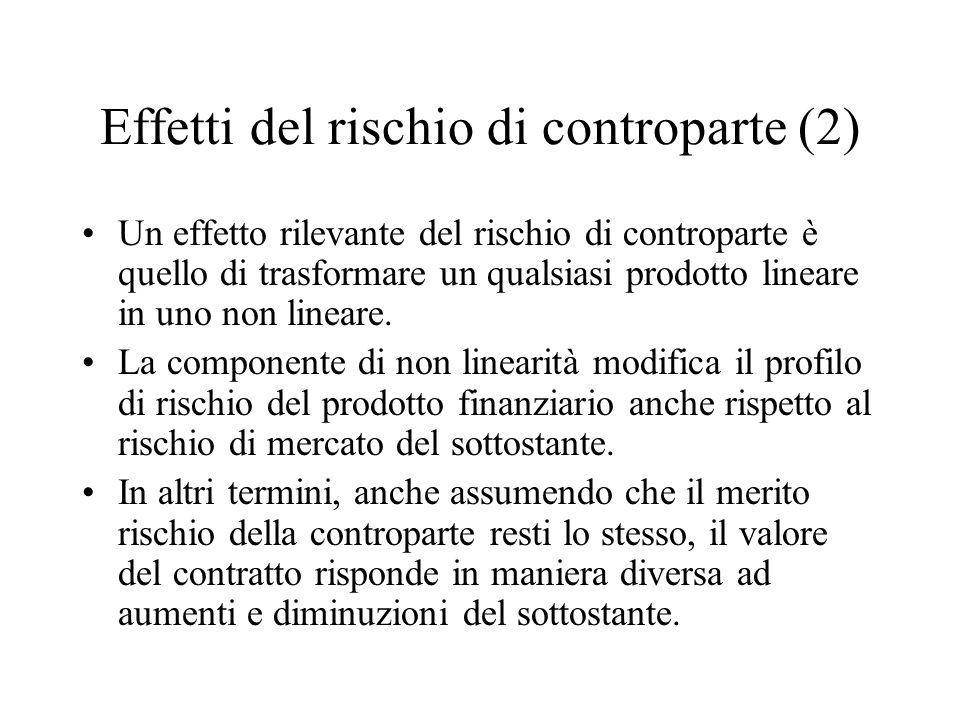 Effetti del rischio di controparte (2) Un effetto rilevante del rischio di controparte è quello di trasformare un qualsiasi prodotto lineare in uno non lineare.