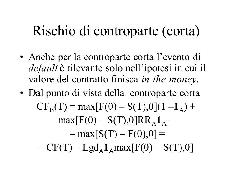 Rischio di controparte (corta) Anche per la controparte corta l'evento di default è rilevante solo nell'ipotesi in cui il valore del contratto finisca in-the-money.