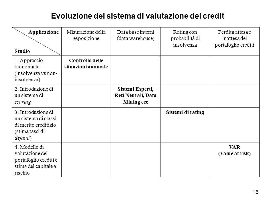 15 Evoluzione del sistema di valutazione dei credit Applicazione Studio Misurazione della esposizione Data base interni (data warehouse) Rating con probabilità di insolvenza Perdita attesa e inattesa del portafoglio crediti 1.