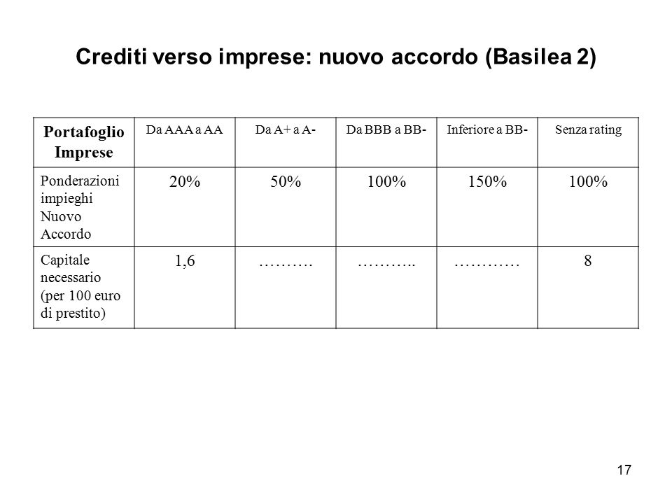 17 Crediti verso imprese: nuovo accordo (Basilea 2) Portafoglio Imprese Da AAA a AADa A+ a A-Da BBB a BB-Inferiore a BB-Senza rating Ponderazioni impi