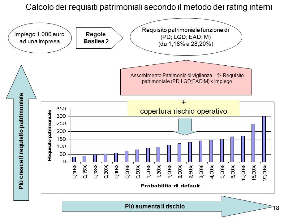 18 Calcolo dei requisiti patrimoniali secondo il metodo dei rating interni Più cresce il requisito patrimoniale Più aumenta il rischio Impiego 1.000 euro ad una impresa Regole Basilea 2 Requisito patrimoniale funzione di (PD; LGD; EAD; M) (da 1,18% a 28,20%) Assorbimento Patrimonio di vigilanza = % Requisito patrimoniale (PD;LGD;EAD:M) x Impiego + copertura rischio operativo