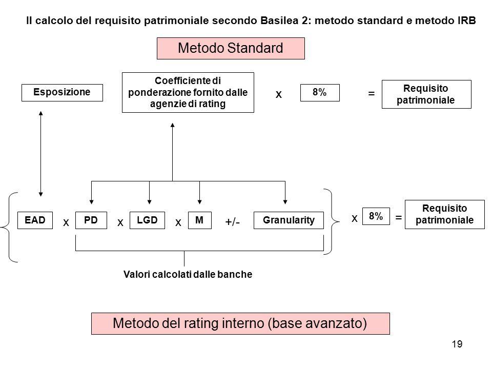 19 Il calcolo del requisito patrimoniale secondo Basilea 2: metodo standard e metodo IRB Esposizione Coefficiente di ponderazione fornito dalle agenzie di rating x 8% x= Requisito patrimoniale Metodo Standard EAD Metodo del rating interno (base avanzato) x PDLGD xx M +/- Granularity x 8% = Requisito patrimoniale Valori calcolati dalle banche